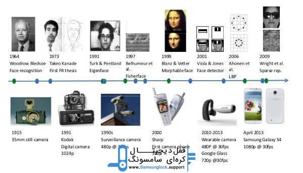 تاریخچه فناوری تشخیص چهره