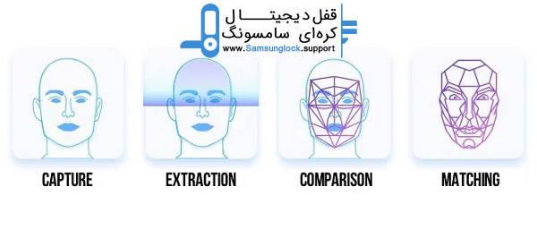 نحوه کارکرد تکنولوژی تشخیص چهره