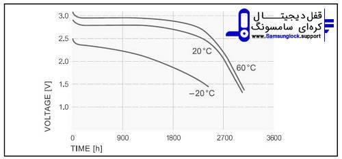 نمودار عمر مفید باتری نسبت به دما